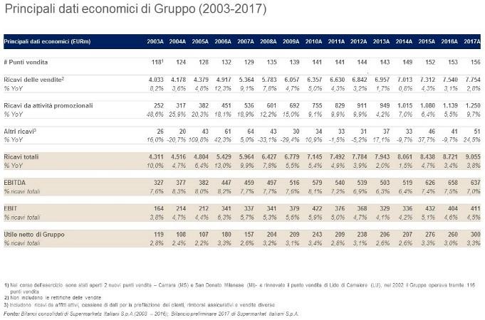 Esselunga Principali dati economici Gruppo 2003 2017 JPEG