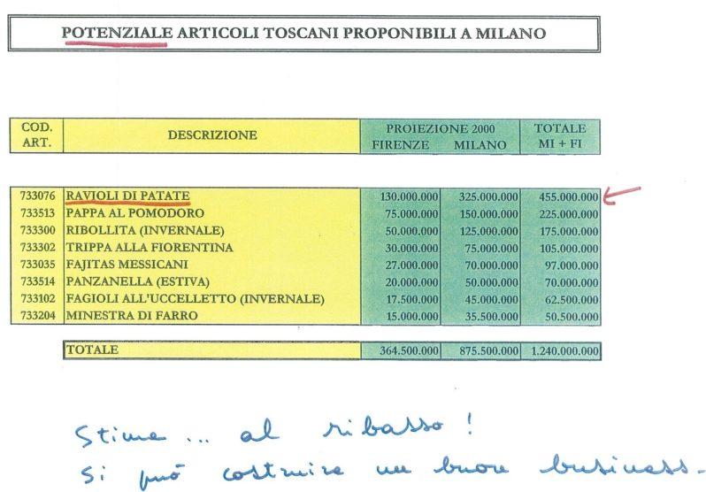 potenziale-articoli-toscani-2000