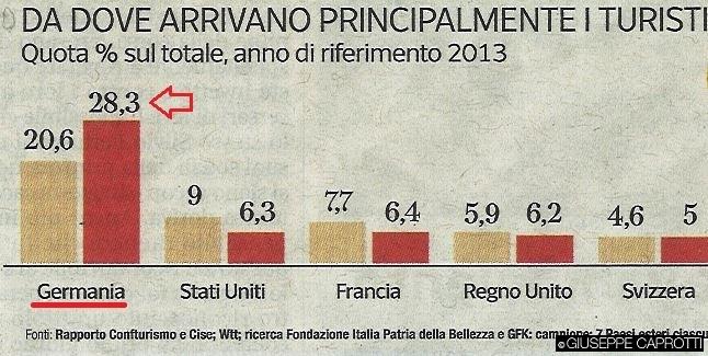 Da dove arrivano principalmente i turisti Corriere 19 aprile 2016