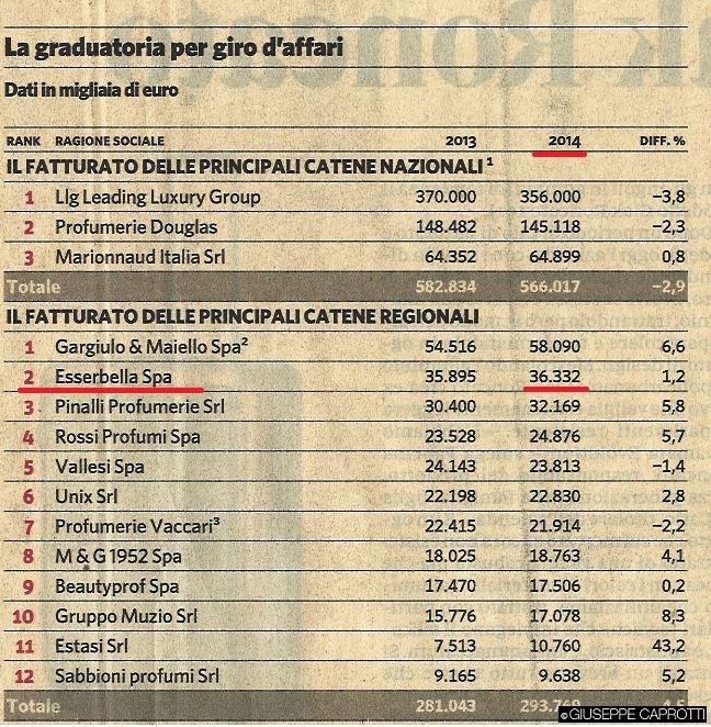 Profumerie Italia fatturato 2014