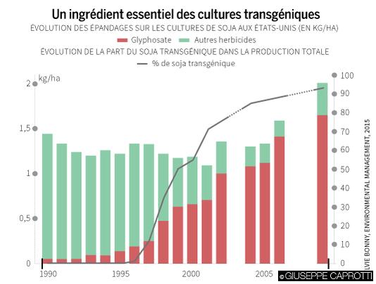 Roundup un ingredient essentiel des cultures transgeniques