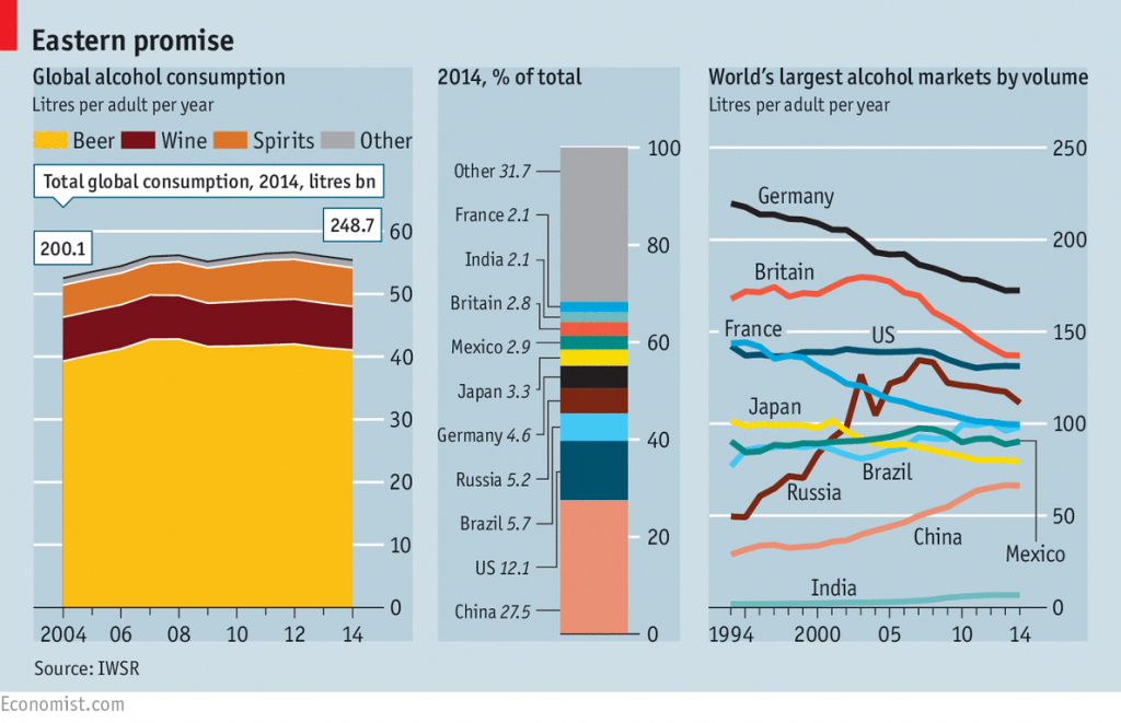 changing geography of drinks economist 25 luglio 2015