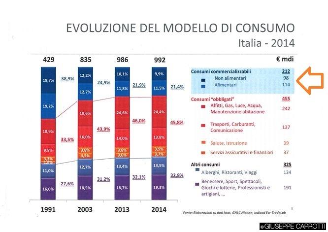 consumi alimentari versus non alimentari 2014