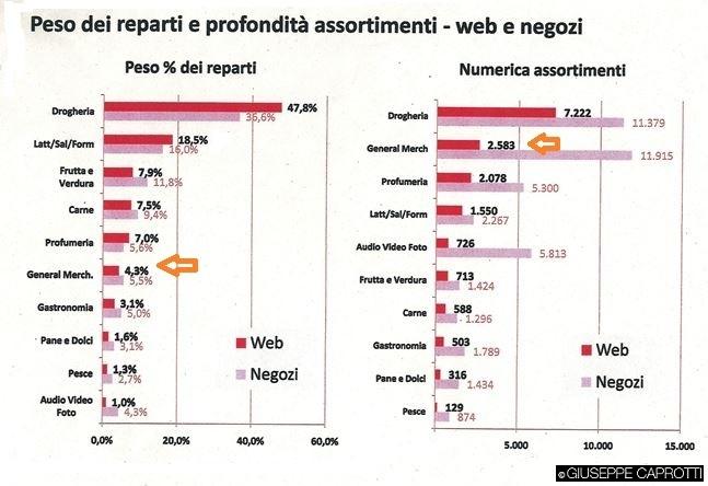 esselunga peso negozi e web 2013