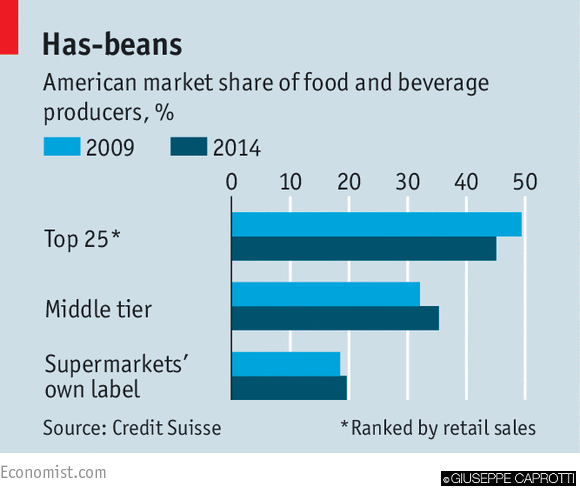 Le quote di mercato dei produttori USA
